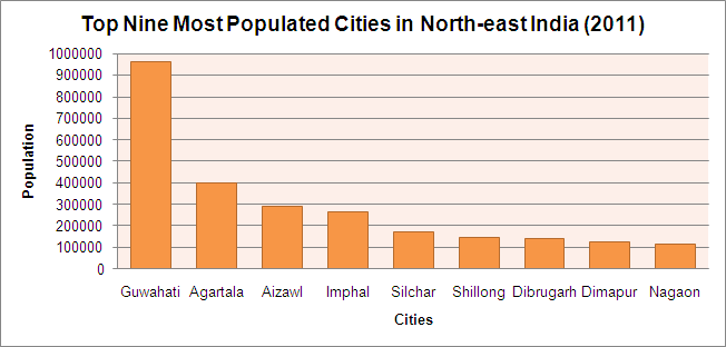 urban-demography-north-east-india