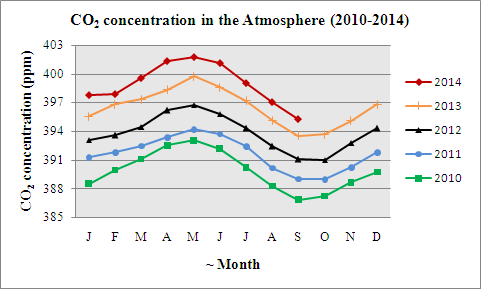 co2-concentration-in-the-atmosphere-2010-2014