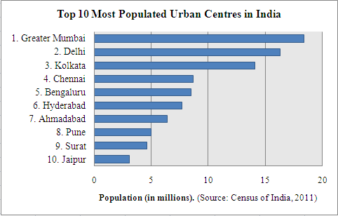 top-ten-most-populated-cities-india